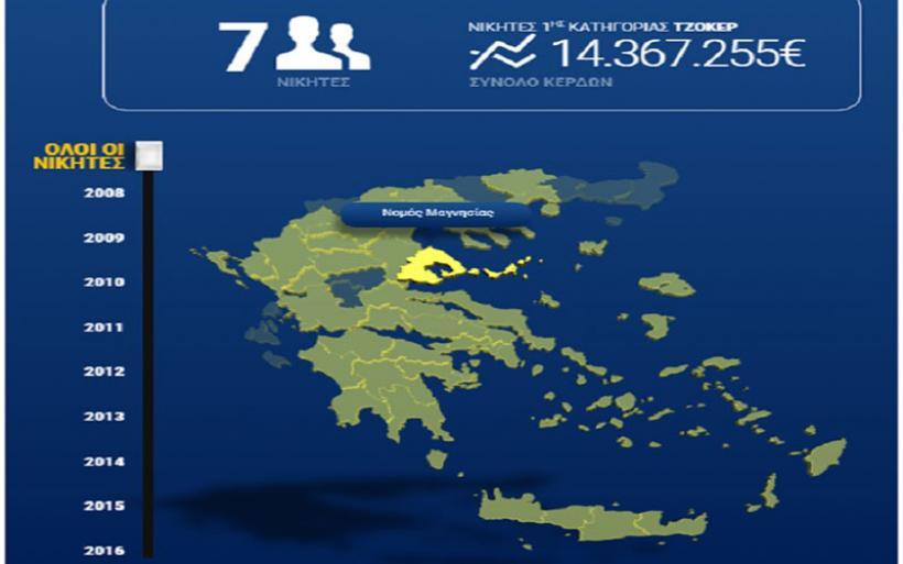7 υπερτυχεροί του τζόκερ στη Μαγνησία από το 2008 με κέρδη 14,3 εκατ.