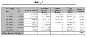 ΕΝΦΙΑ: Αυτές είναι οι μειώσεις με βάση όσα επεξεργάζονται στην κυβέρνηση